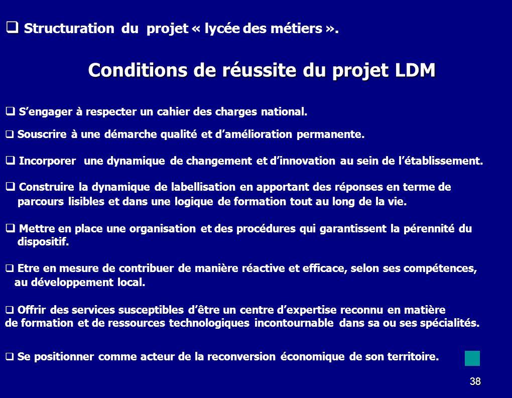 38 Conditions de réussite du projet LDM Sengager à respecter un cahier des charges national. Incorporer une dynamique de changement et dinnovation au