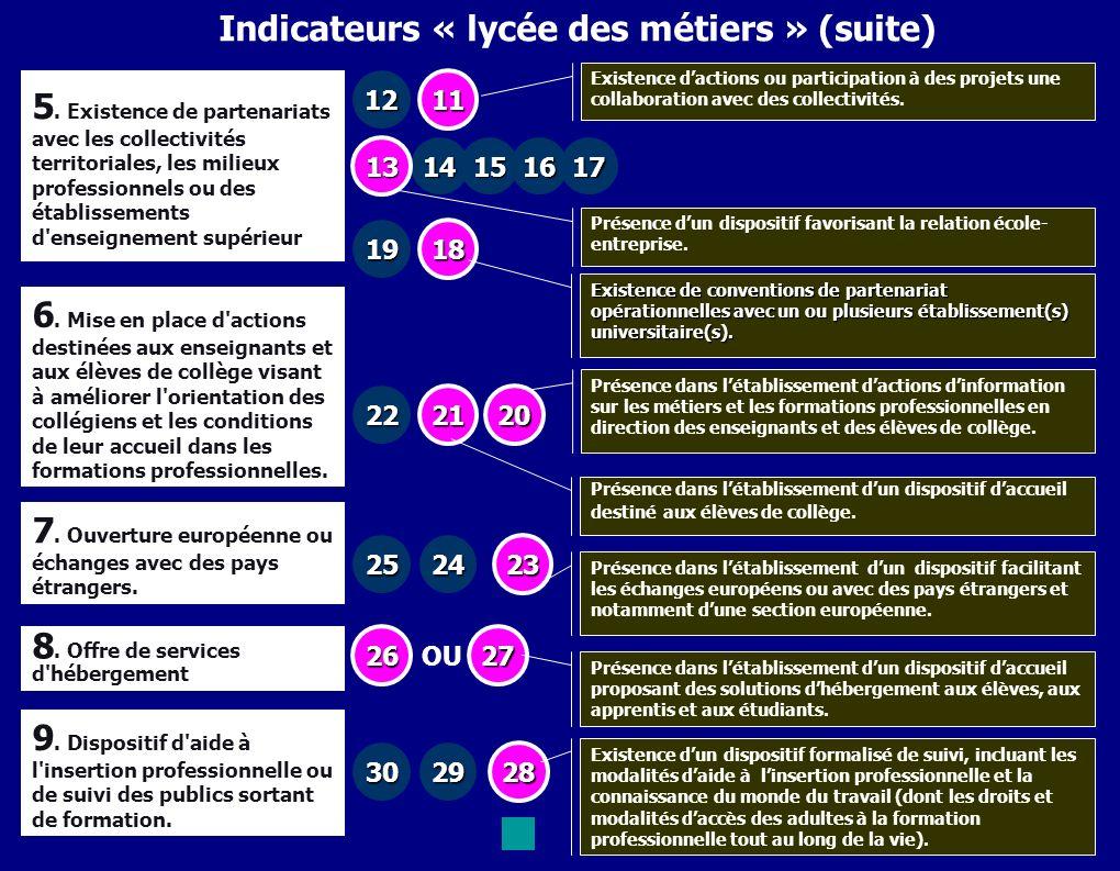 42 Indicateurs « lycée des métiers » (suite) 5. Existence de partenariats avec les collectivités territoriales, les milieux professionnels ou des étab