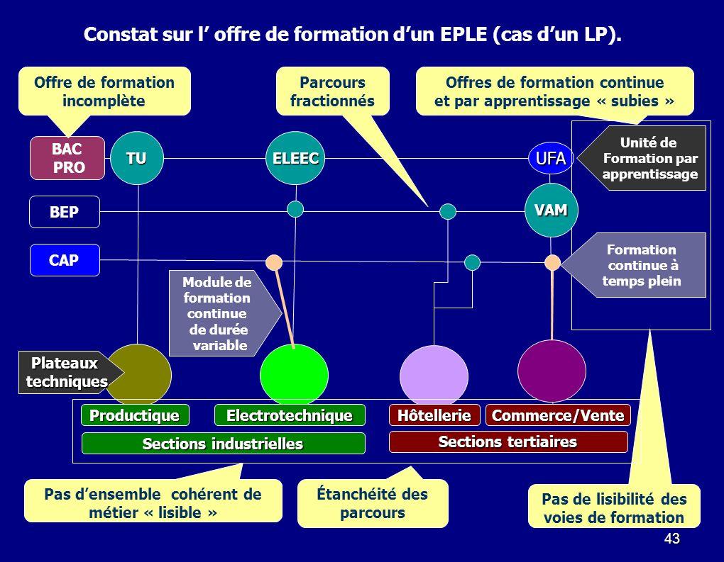 43 Sections industrielles Sections tertiaires ProductiqueElectrotechniqueHôtellerieCommerce/Vente BEP CAP BAC PRO Plateaux techniques techniques UFA C