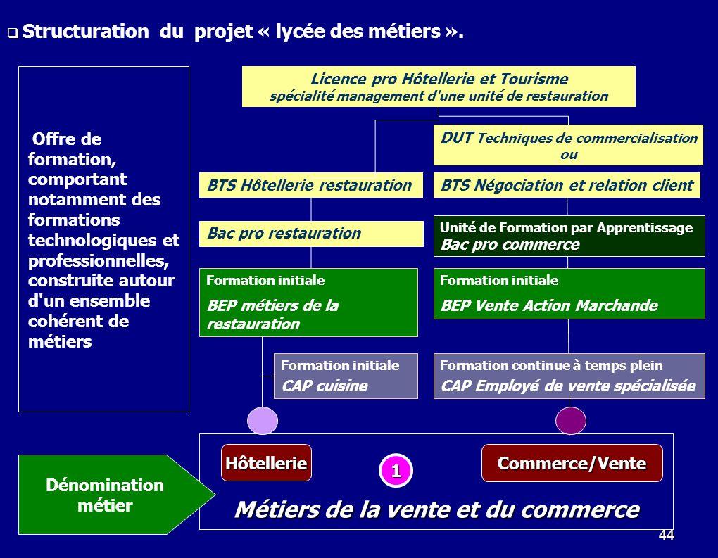 44 HôtellerieCommerce/Vente Unité de Formation par Apprentissage Bac pro commerce Formation continue à temps plein CAP Employé de vente spécialisée Mé