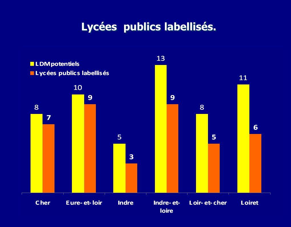 8 Champs professionnels par lycées labellisés Lycées des métiers de lacadémie Orléans- Tours.