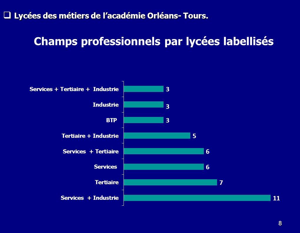 8 Champs professionnels par lycées labellisés Lycées des métiers de lacadémie Orléans- Tours. Lycées des métiers de lacadémie Orléans- Tours.