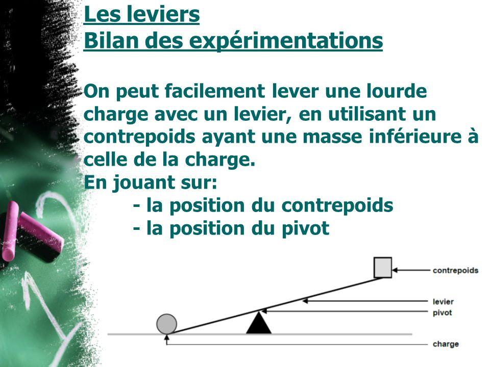 Les leviers Bilan des expérimentations On peut facilement lever une lourde charge avec un levier, en utilisant un contrepoids ayant une masse inférieu