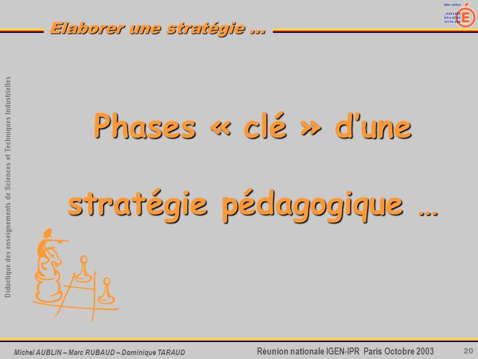 20 Didactique des enseignements de Sciences et Techniques Industrielles Réunion nationale IGEN-IPR Paris Octobre 2003 Elaborer une stratégie … Michel