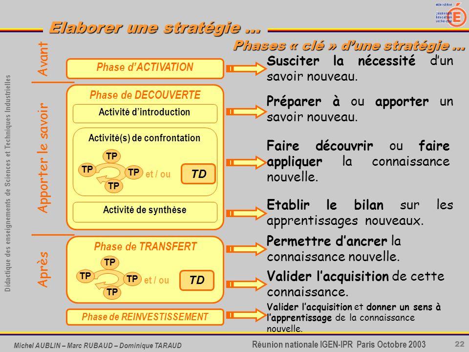 22 Didactique des enseignements de Sciences et Techniques Industrielles Réunion nationale IGEN-IPR Paris Octobre 2003 Elaborer une stratégie … Michel