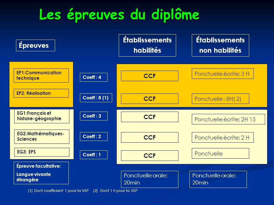 Établissements habilités Établissements non habilités Épreuves EP1:Communication technique EP2: Réalisation EG1:Français et histoire-géographie EG2:Mathématiques- Sciences EG3: EPS Épreuve facultative: Langue vivante étrangère (1) Dont coefficient 1 pour la VSP (2) Dont 1 h pour la VSP Coeff : 4 Coeff : 8 (1) Coeff : 3 Coeff : 2 Coeff : 1 CCF Ponctuelle écrite: 3 H Ponctuelle : 8H( 2) CCF Ponctuelle écrite: 2H 15 Ponctuelle écrite: 2 H Ponctuelle Ponctuelle orale: 20min Les épreuves du diplôme