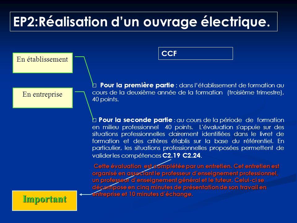 Ponctuelle 7 HCCF EP2:Réalisation dun ouvrage électrique. Établissements habilités Établissements non habilités