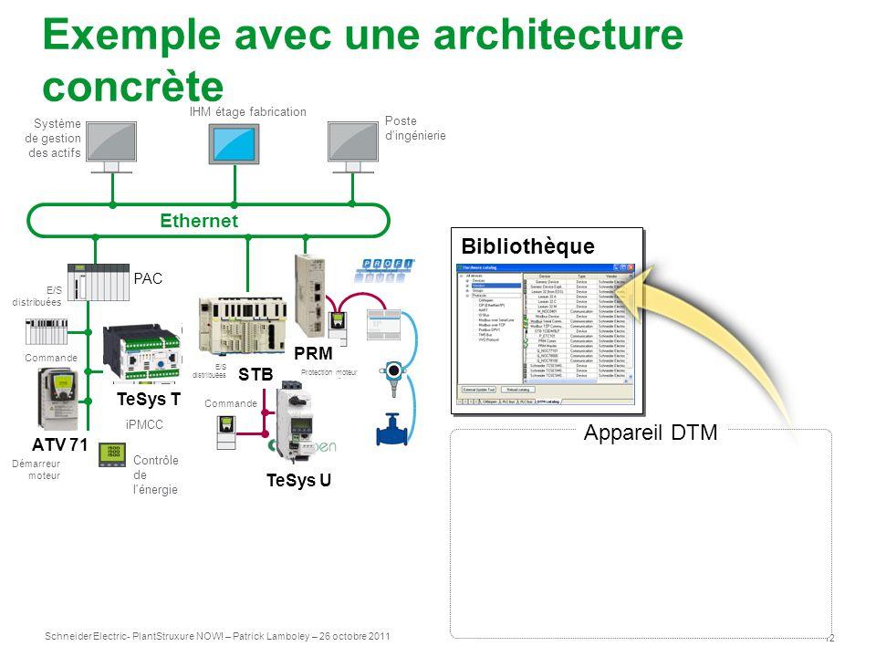 Schneider Electric 12 - PlantStruxure NOW! – Patrick Lamboley – 26 octobre 2011 Exemple avec une architecture concrète Appareil DTM Commande PAC Contr