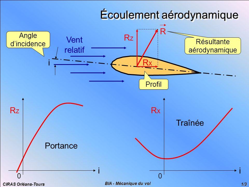 CIRAS Orléans-Tours 1/3 BIA - Mécanique du vol Écoulement aérodynamique Vent relatif i Angle dincidence Résultante aérodynamique R RzRz RxRx Profil Po