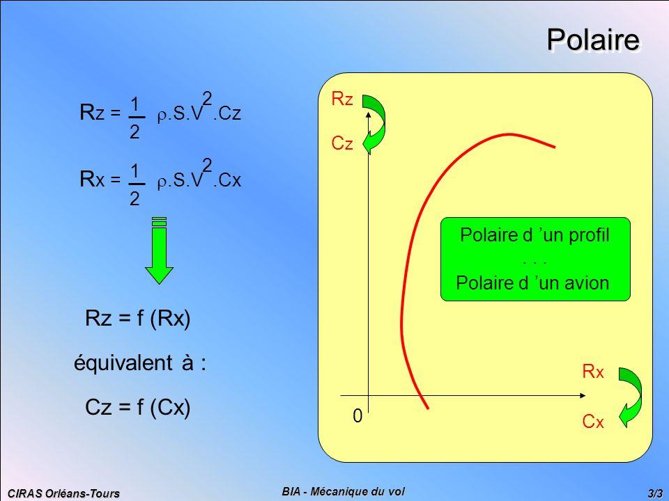 CIRAS Orléans-Tours 3/3 BIA - Mécanique du vol RxRx RzRz 0PolairePolaire R z =.S.V.Cz 1 2 2 R x =.S.V.Cx 1 2 2 Rz = f (Rx) équivalent à : Cz = f (Cx)