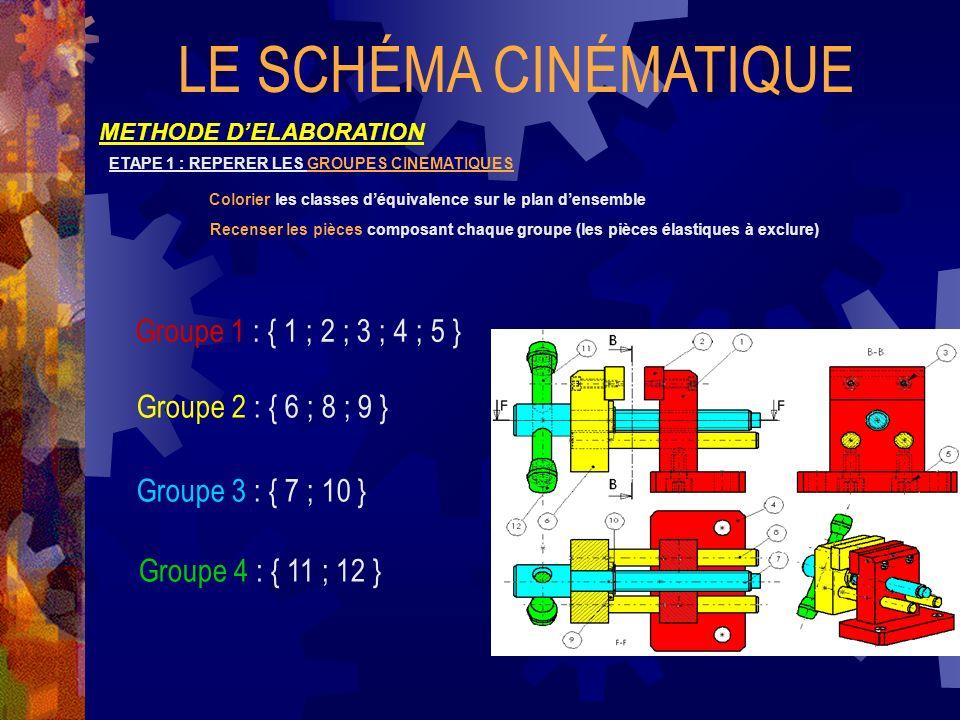 LE SCHÉMA CINÉMATIQUE METHODE DELABORATION ETAPE 1 : REPERER LES GROUPES CINEMATIQUES Colorier les classes déquivalence sur le plan densemble Recenser les pièces composant chaque groupe (les pièces élastiques à exclure) Groupe 1 : { 1 ; 2 ; 3 ; 4 ; 5 } Groupe 2 : { 6 ; 8 ; 9 } Groupe 3 : { 7 ; 10 } Groupe 4 : { 11 ; 12 }
