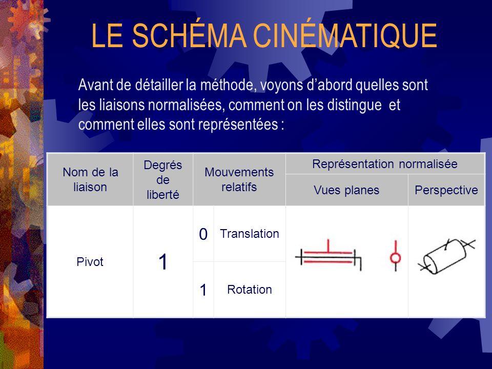 LE SCHÉMA CINÉMATIQUE Avant de détailler la méthode, voyons dabord quelles sont les liaisons normalisées, comment on les distingue et comment elles sont représentées : Nom de la liaison Degrés de liberté Mouvements relatifs Représentation normalisée Vues planesPerspective Pivot 1 0 Translation 1 Rotation