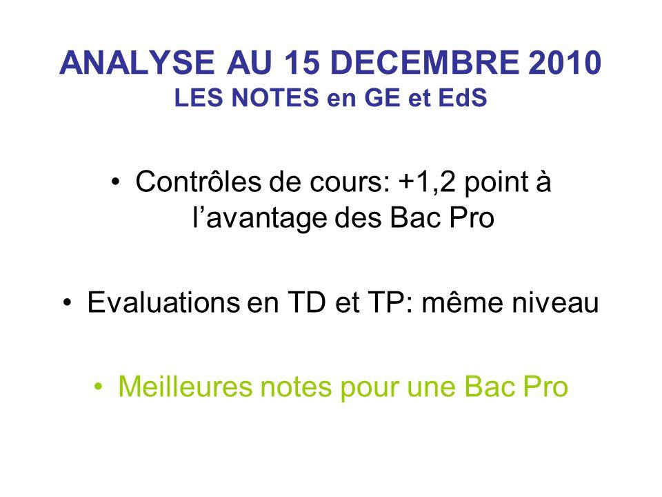ANALYSE AU 15 DECEMBRE 2010 LES NOTES en GE et EdS Contrôles de cours: +1,2 point à lavantage des Bac Pro Evaluations en TD et TP: même niveau Meilleures notes pour une Bac Pro