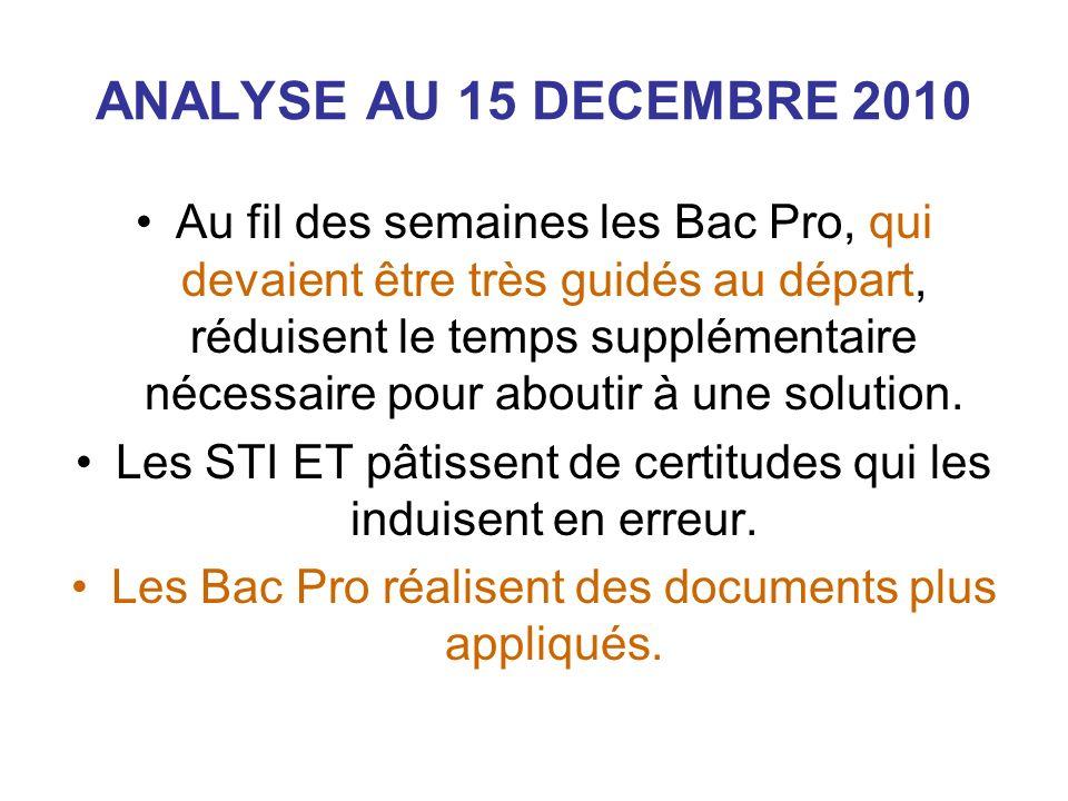 ANALYSE AU 15 DECEMBRE 2010 Au fil des semaines les Bac Pro, qui devaient être très guidés au départ, réduisent le temps supplémentaire nécessaire pour aboutir à une solution.