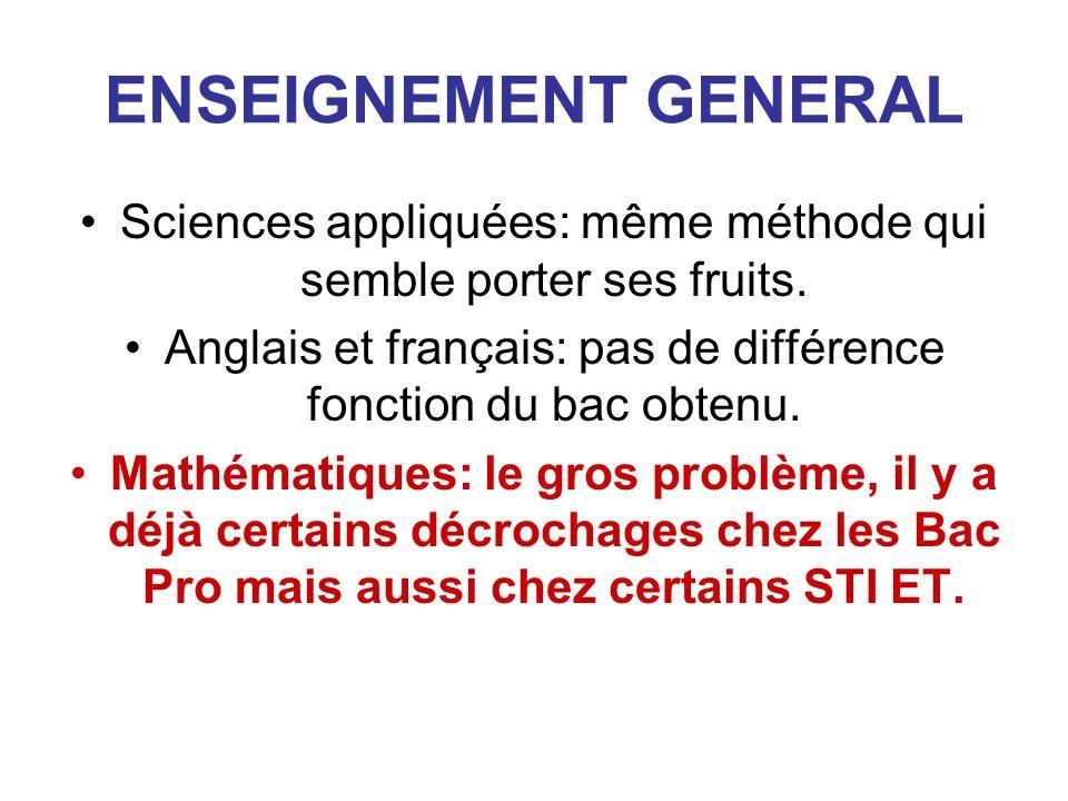 ENSEIGNEMENT GENERAL Sciences appliquées: même méthode qui semble porter ses fruits.