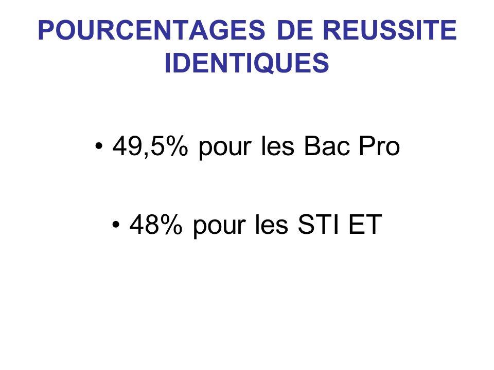 POURCENTAGES DE REUSSITE IDENTIQUES 49,5% pour les Bac Pro 48% pour les STI ET