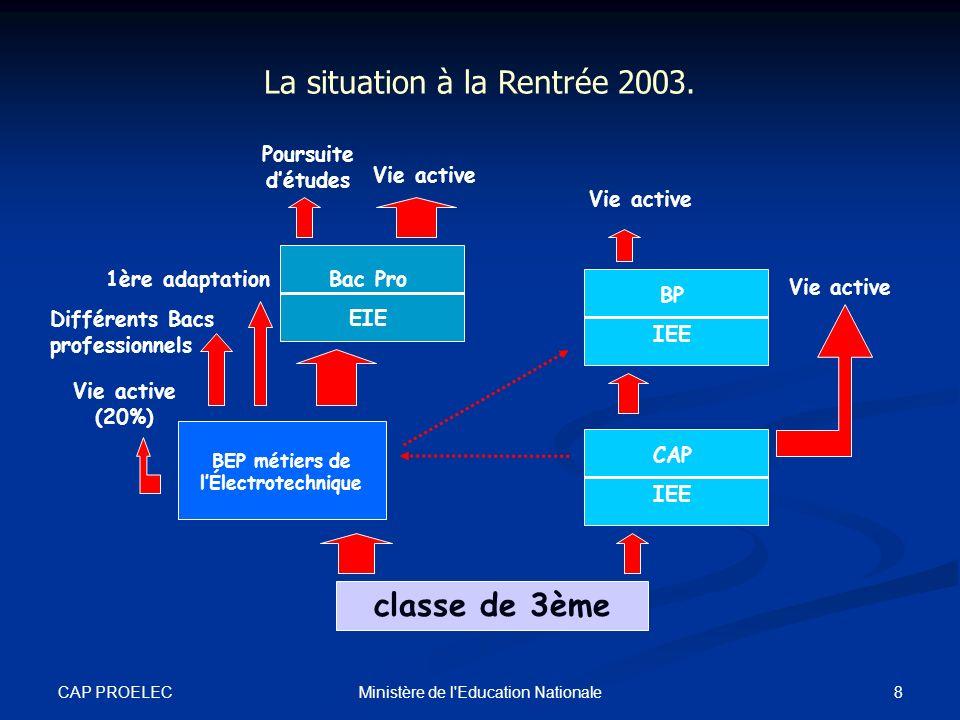 CAP PROELEC 9Ministère de l Education Nationale La situation à la Rentrée 2005.