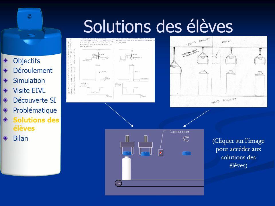 Solutions des élèves Objectifs Déroulement Simulation Visite EIVL Découverte SI Problématique Solutions des élèves Bilan (Cliquer sur limage pour accé