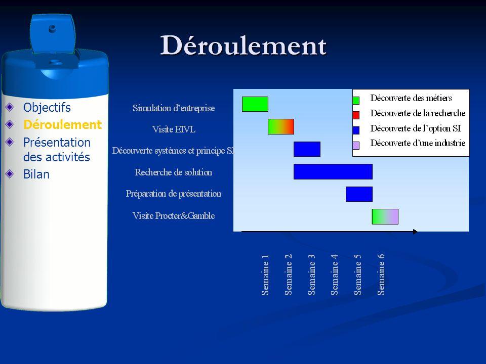 Solutions des élèves Objectifs Déroulement Simulation Visite EIVL Découverte SI Problématique Solutions des élèves Bilan (Cliquer sur limage pour accéder aux solutions des élèves)