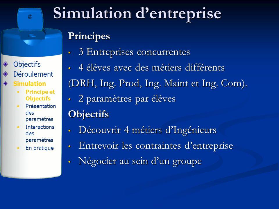 Simulation dentreprise Principes 3 Entreprises concurrentes 3 Entreprises concurrentes 4 élèves avec des métiers différents 4 élèves avec des métiers