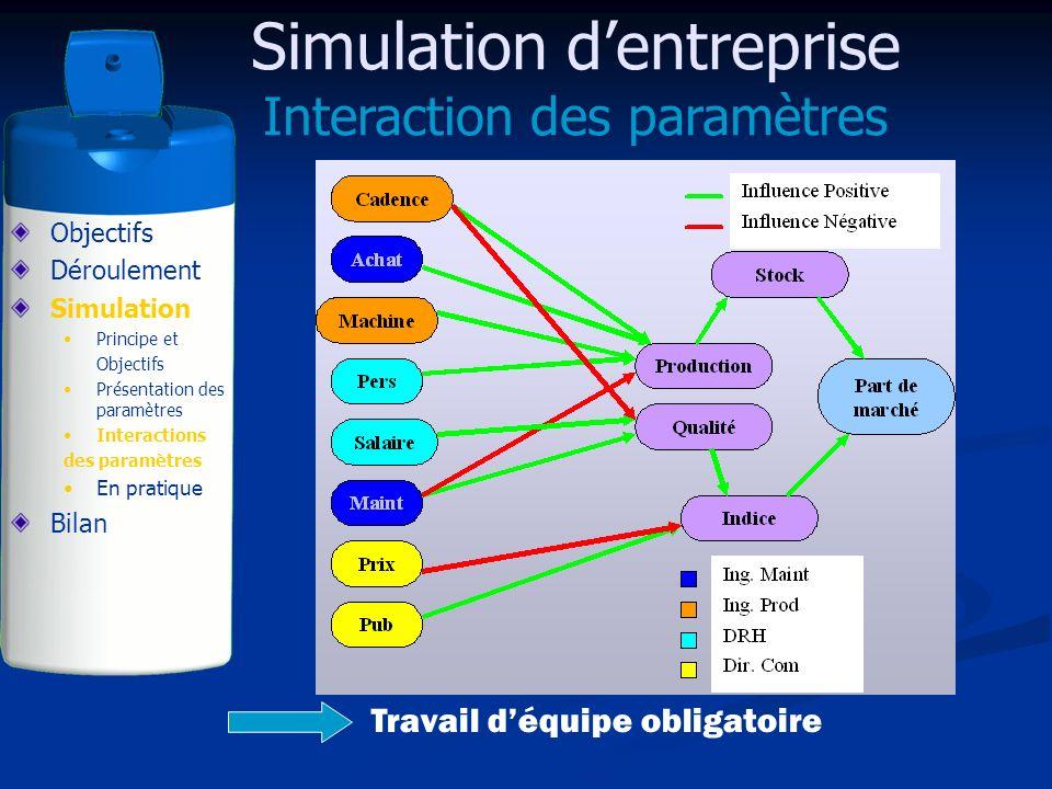 Simulation dentreprise Interaction des paramètres Objectifs Déroulement Simulation Principe et Objectifs Présentation des paramètres Interactions des