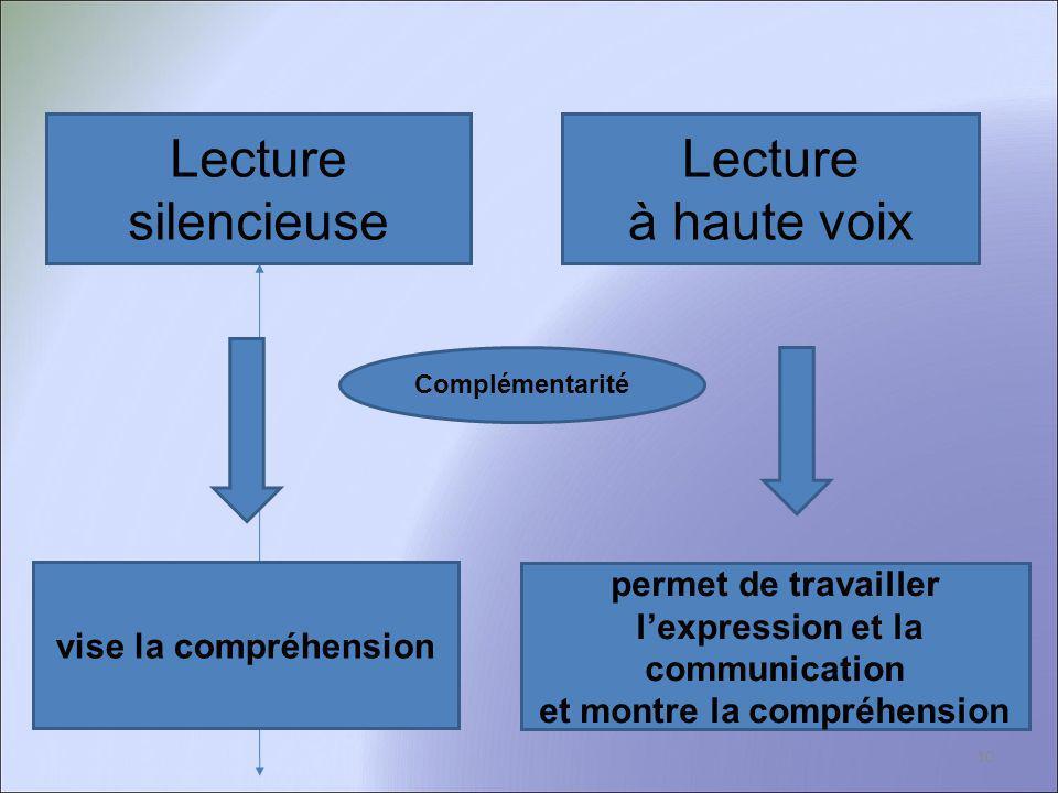 Lecture silencieuse Lecture à haute voix Complémentarité vise la compréhension permet de travailler lexpression et la communication et montre la compr