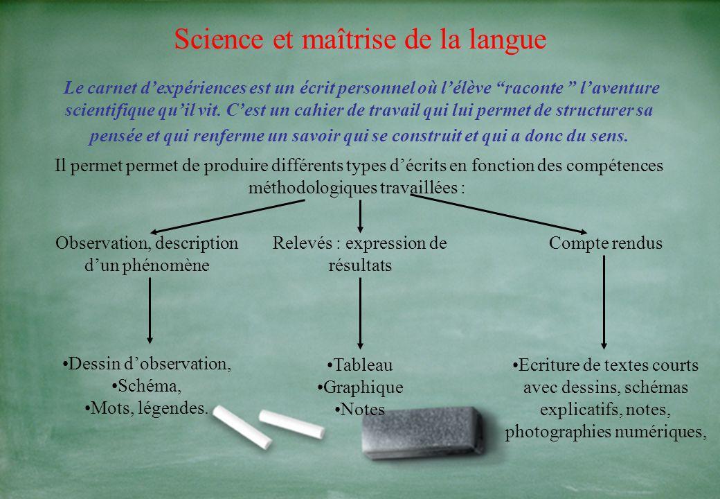 Science et maîtrise de la langue Chaque activité pédagogique, chaque situation scolaire sont autant doccasions dun travail sur lexpression qui constit