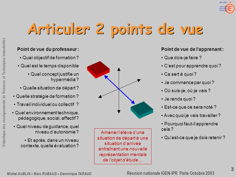3 Didactique des enseignements de Sciences et Techniques Industrielles Réunion nationale IGEN-IPR Paris Octobre 2003 Michel AUBLIN – Marc RUBAUD – Dominique TARAUD Articuler 2 points de vue Point de vue du professeur : Quel objectif de formation .
