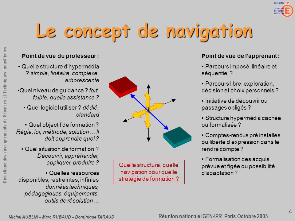 4 Didactique des enseignements de Sciences et Techniques Industrielles Réunion nationale IGEN-IPR Paris Octobre 2003 Michel AUBLIN – Marc RUBAUD – Dominique TARAUD Le concept de navigation Point de vue du professeur : Quelle structure dhypermédia .
