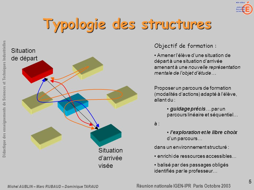 5 Didactique des enseignements de Sciences et Techniques Industrielles Réunion nationale IGEN-IPR Paris Octobre 2003 Michel AUBLIN – Marc RUBAUD – Dom