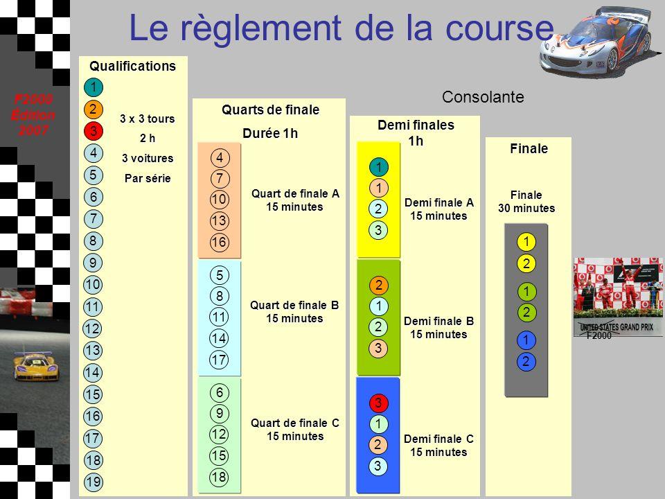 F2000 Édition 2007 Le règlement de la course 1 2 3 4 5 6 7 8 9 10 11 12 13 14 15 16 17 18 19 3 x 3 tours 2 h 3 voitures Par série Qualifications 4 7 1
