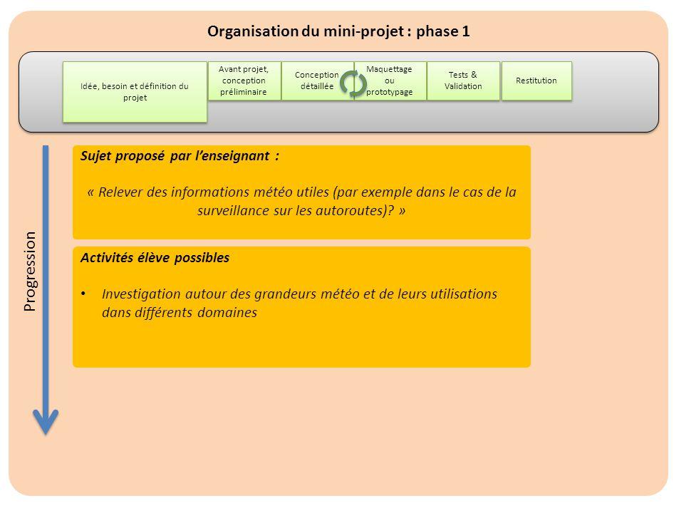 Organisation du mini-projet : phase 2 Idée, besoin et définition du projet Restitution Avant projet, conception préliminaire Tests & Validation Maquettage ou prototypage Conception détaillée Activités élève possibles Analyse du dossier (papier ou numérique) : étude SysML.