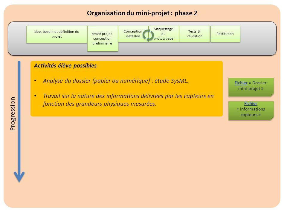 Organisation du mini-projet : phase 2 Idée, besoin et définition du projet Restitution Avant projet, conception préliminaire Tests & Validation Maquet