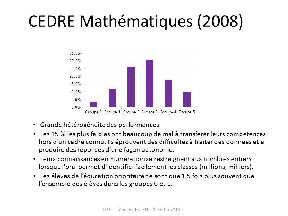 DEPP – Réunion des IEN – 8 février 2013 - CEDRE Mathématiques (2008) Grande hétérogénéité des performances Les 15 % les plus faibles ont beaucoup de m