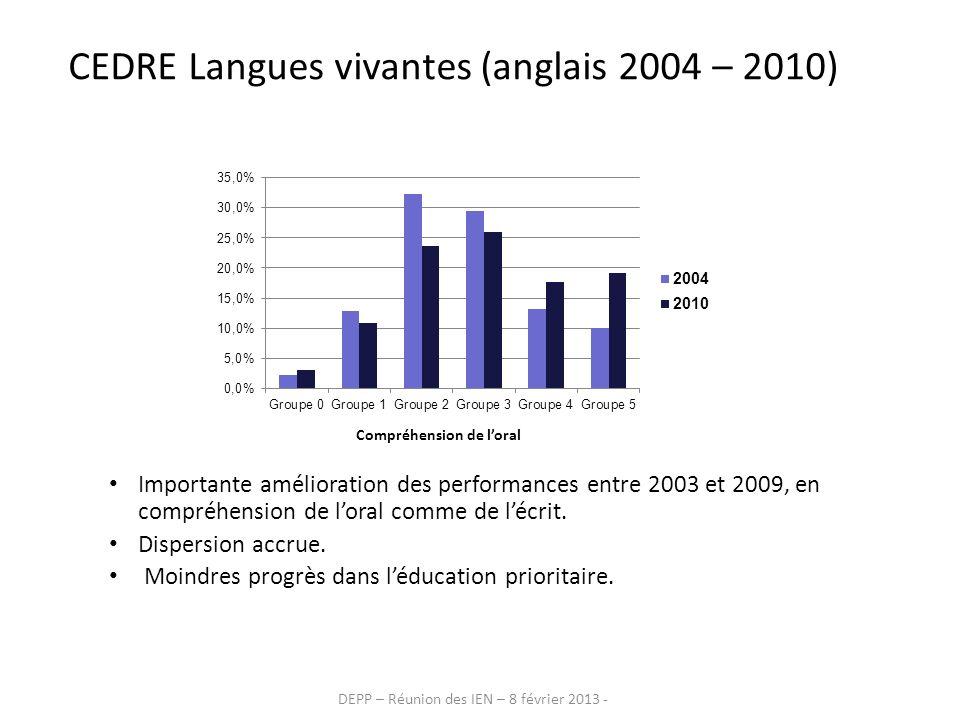 DEPP – Réunion des IEN – 8 février 2013 - CEDRE Langues vivantes (anglais 2004 – 2010) Importante amélioration des performances entre 2003 et 2009, en
