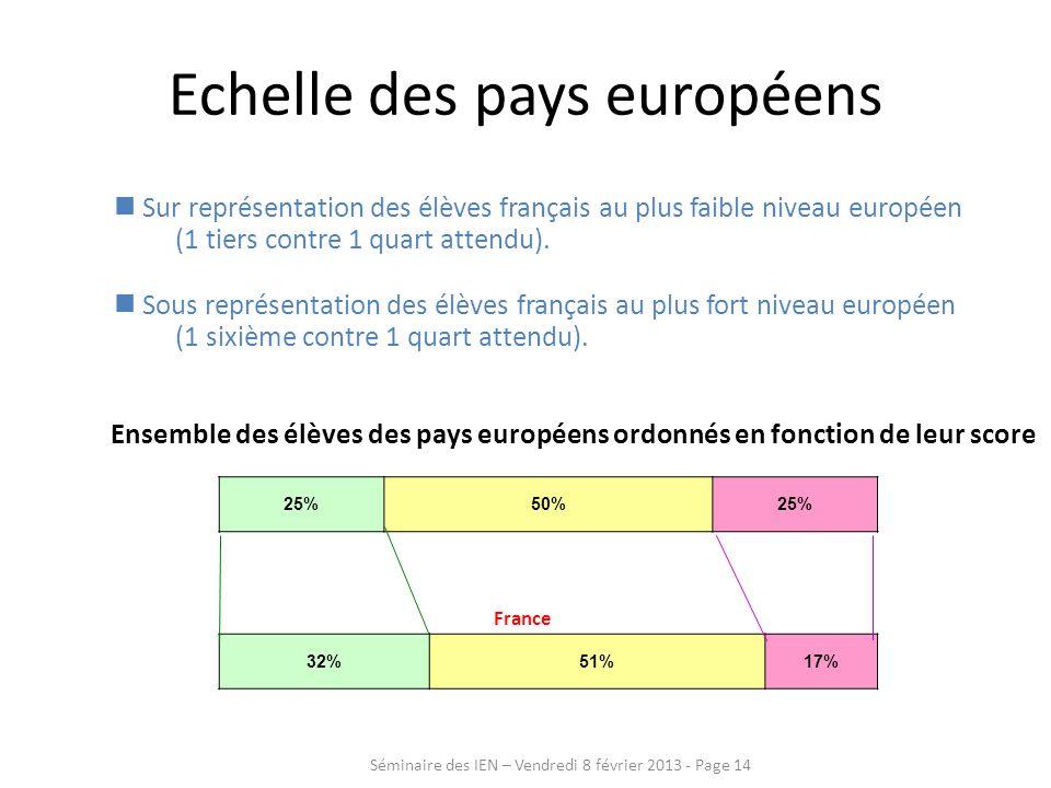 Echelle des pays européens Sur représentation des élèves français au plus faible niveau européen (1 tiers contre 1 quart attendu). Sous représentation