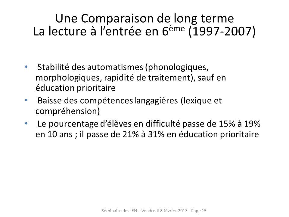 Une Comparaison de long terme La lecture à lentrée en 6 ème (1997-2007) Stabilité des automatismes (phonologiques, morphologiques, rapidité de traitem