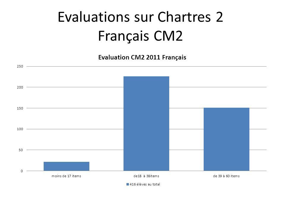 Evaluations sur Chartres 2 Français CM2