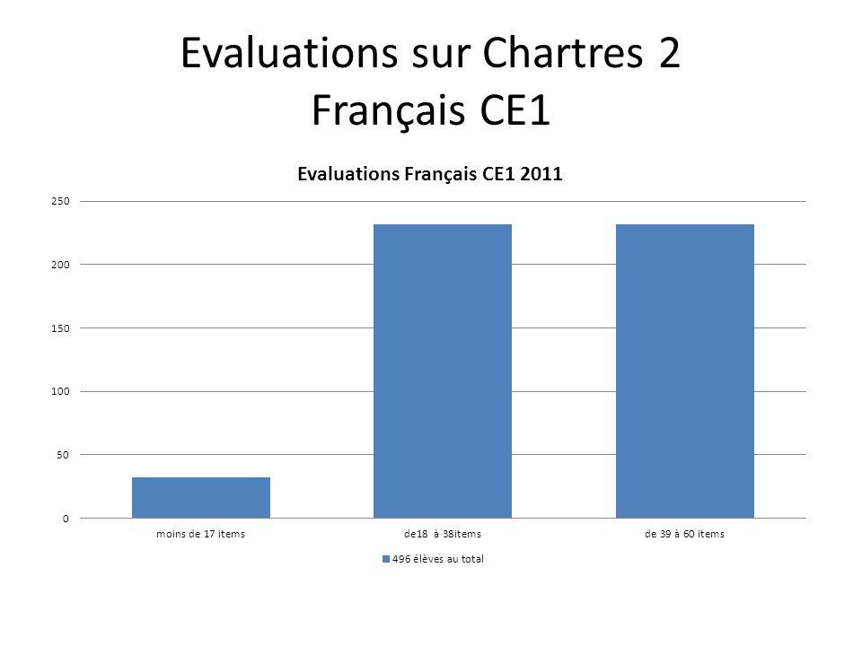 Evaluations sur Chartres 2 Français CE1