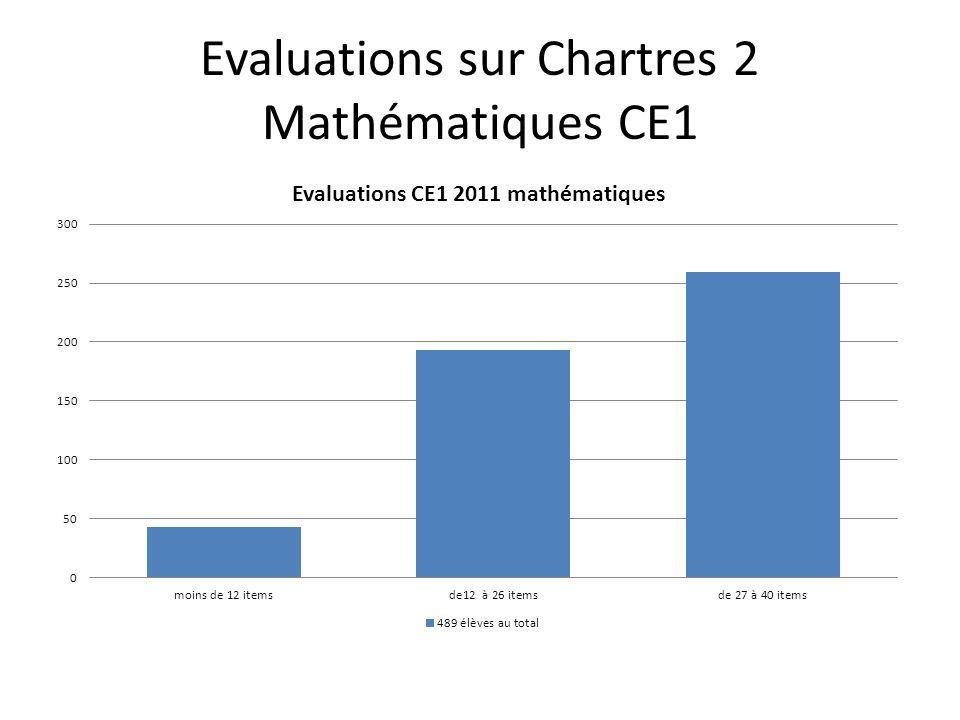 Evaluations sur Chartres 2 Mathématiques CE1