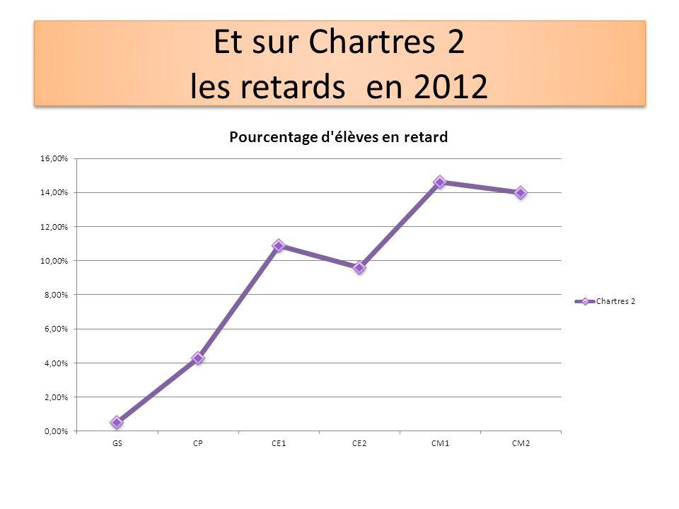Et sur Chartres 2 les retards en 2012