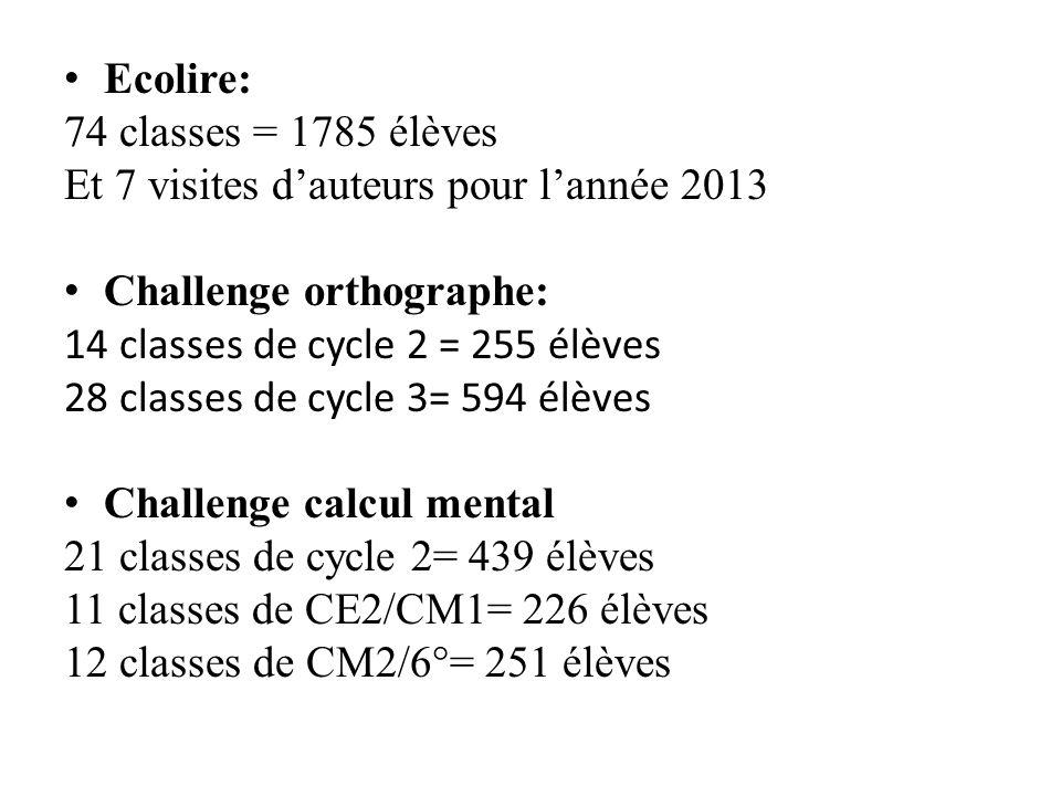 Ecolire: 74 classes = 1785 élèves Et 7 visites dauteurs pour lannée 2013 Challenge orthographe: 14 classes de cycle 2 = 255 élèves 28 classes de cycle