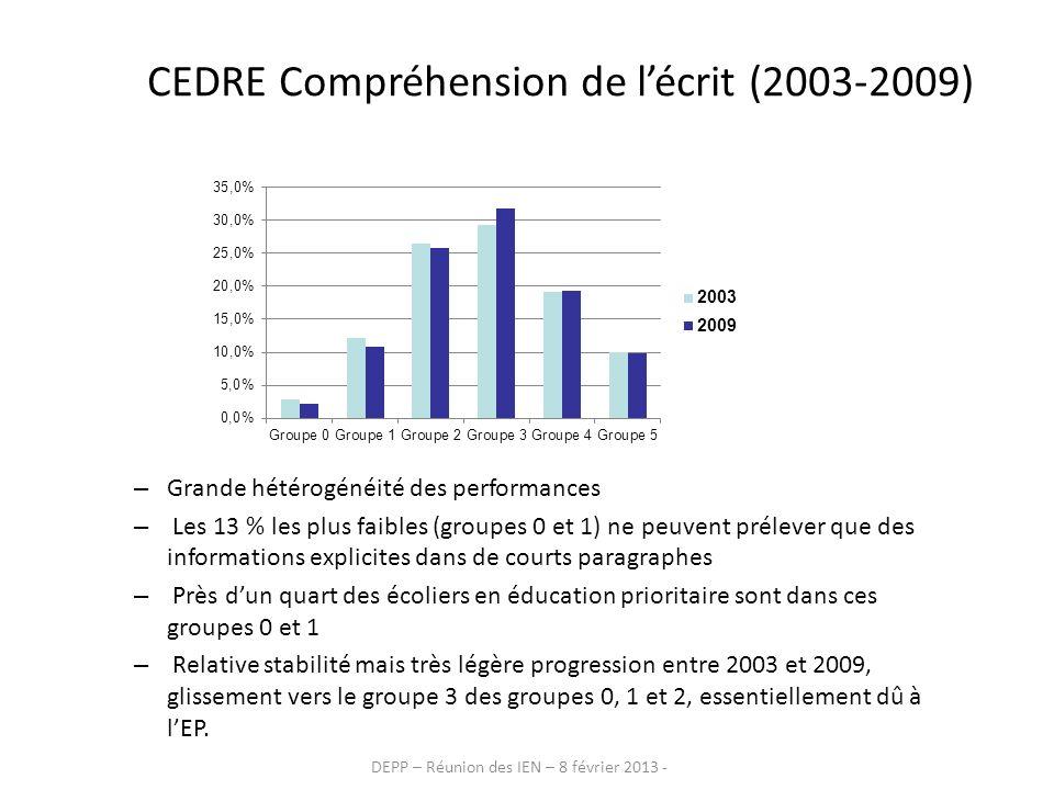 DEPP – Réunion des IEN – 8 février 2013 - CEDRE Compréhension de lécrit (2003-2009) – Grande hétérogénéité des performances – Les 13 % les plus faible