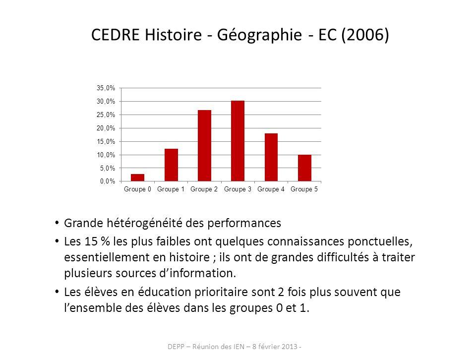 DEPP – Réunion des IEN – 8 février 2013 - CEDRE Histoire - Géographie - EC (2006) Grande hétérogénéité des performances Les 15 % les plus faibles ont