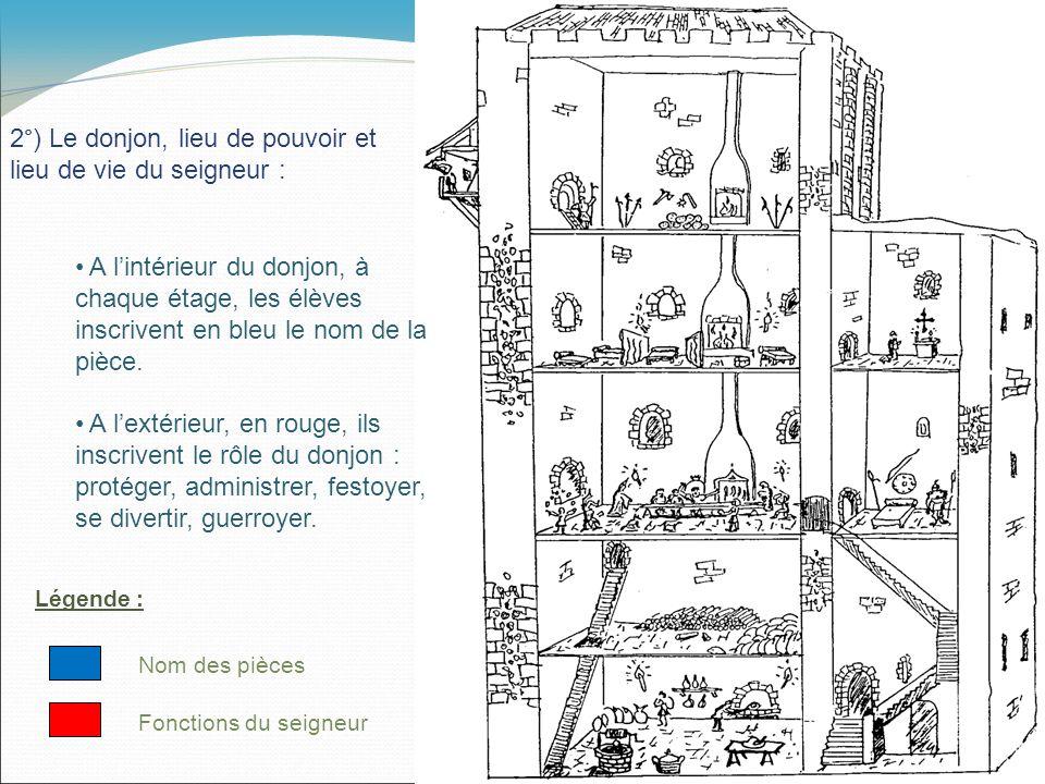 Légende : Fonctions du seigneur Nom des pièces 2°) Le donjon, lieu de pouvoir et lieu de vie du seigneur : A lintérieur du donjon, à chaque étage, les