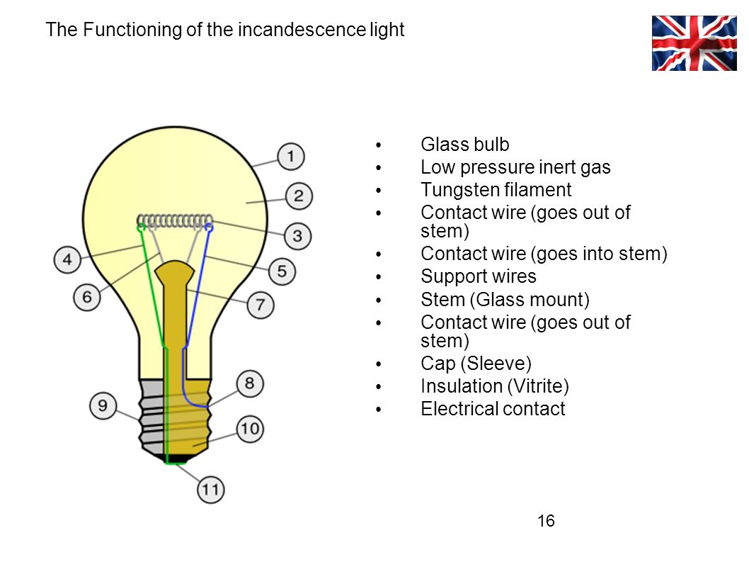 16 Glass bulb Low pressure inert gas Tungsten filament Contact wire (goes out of stem) Contact wire (goes into stem) Support wires Stem (Glass mount) Contact wire (goes out of stem) Cap (Sleeve) Insulation (Vitrite) Electrical contact The Functioning of the incandescence light