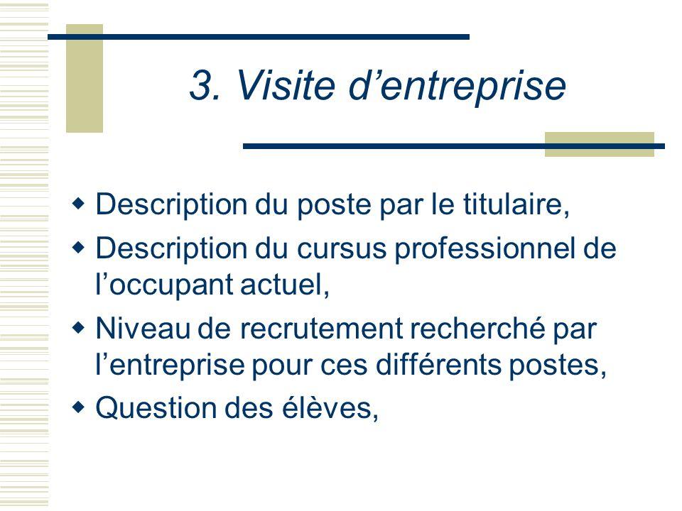 3. Visite dentreprise Description du poste par le titulaire, Description du cursus professionnel de loccupant actuel, Niveau de recrutement recherché