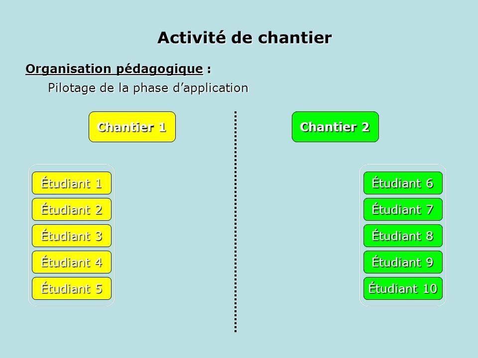 Organisation pédagogique : Pilotage de la phase dapplication Chantier 1 Chantier 2 Étudiant 1 Étudiant 2 Étudiant 3 Étudiant 4 Étudiant 5 Étudiant 6 É