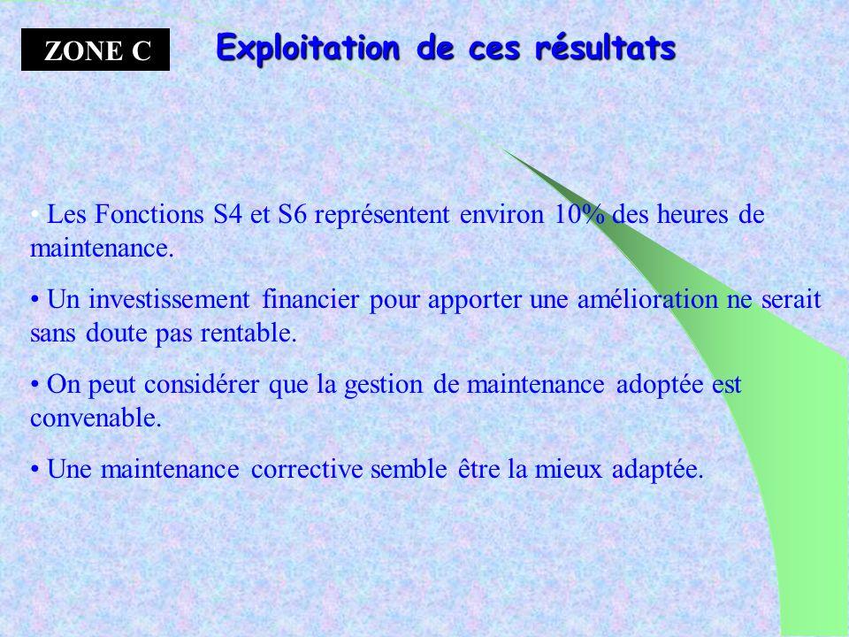 ZONE B Les Fonctions S3 et S5 représentent environ 38% des heures de maintenance. Il faut continuer, voir accentuer le préventif sil existe. Sil nexis