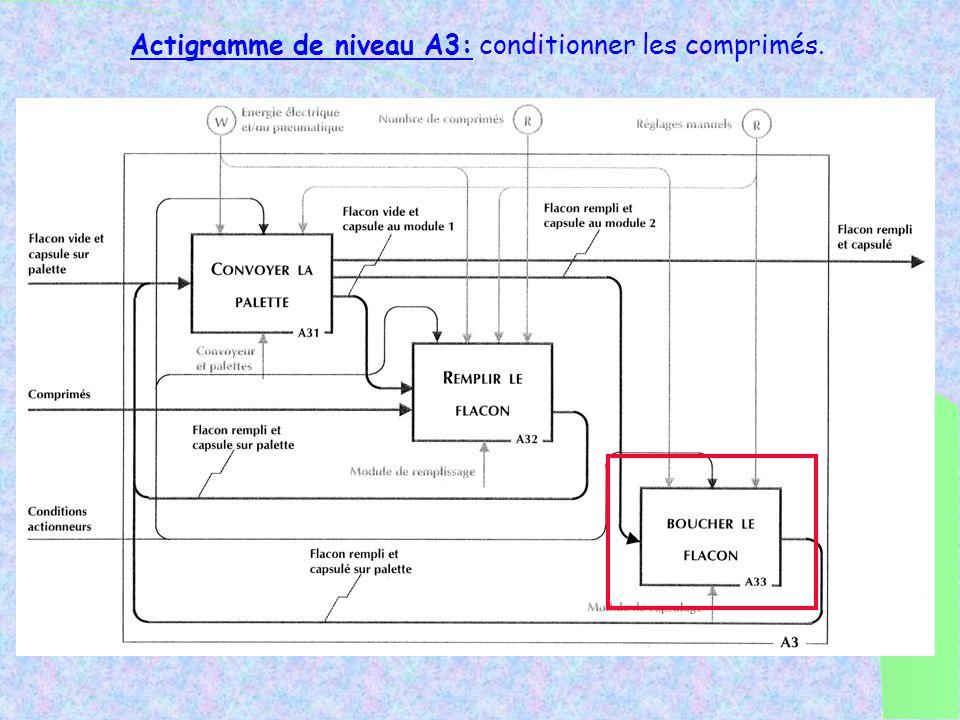 Parfait. Pendant que Alain Provist fait sa recherche je vais analyser le principe de fonctionnement de cette fonction S2 « poste de bouchage ». Pour c